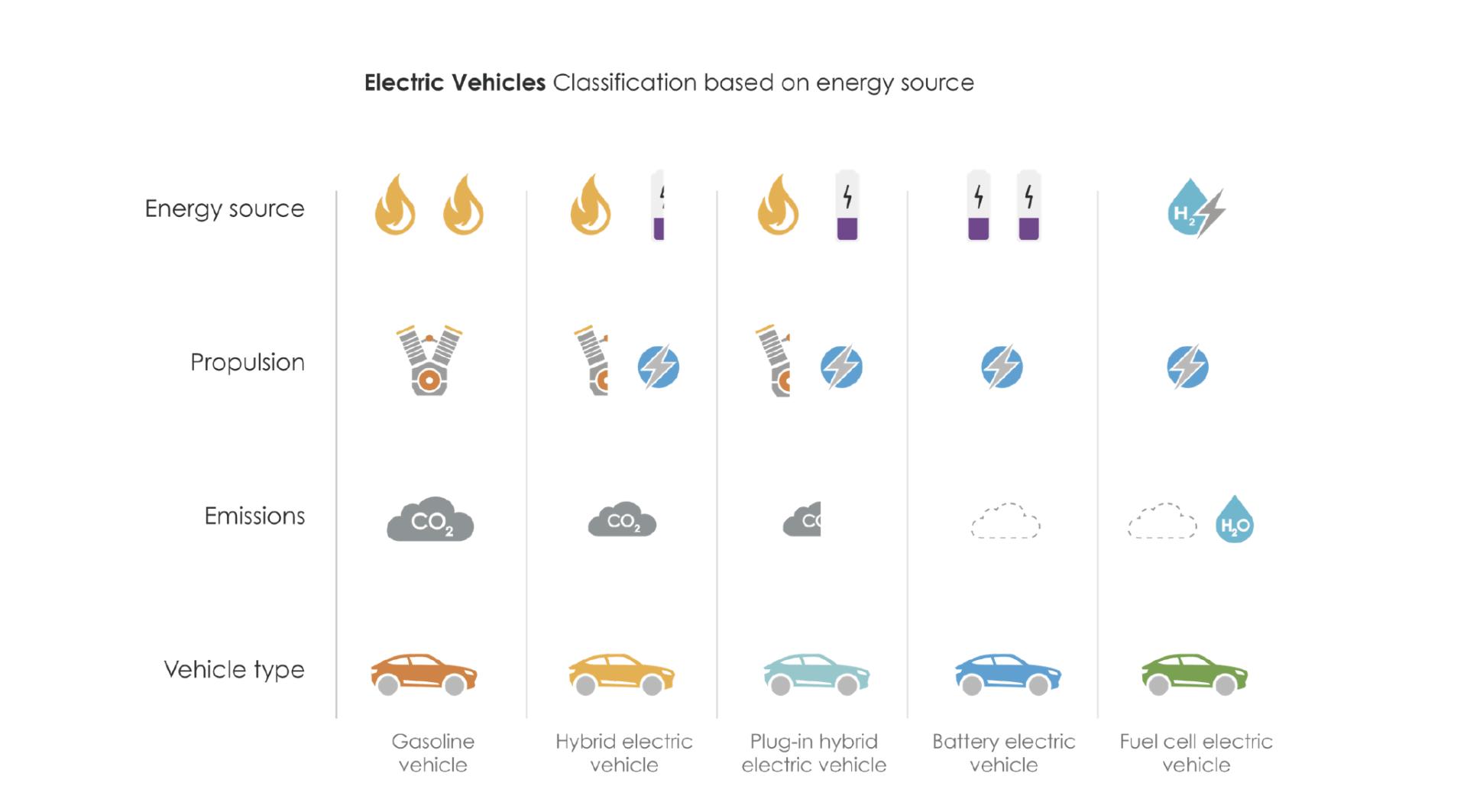 tipos vehiculos electricos