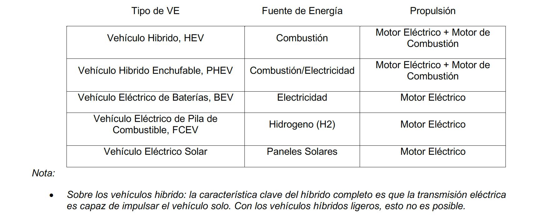 tabla tipos vehículos